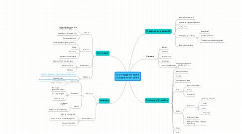 Mind Map: Grunnleggende digital kompetanse for lærere