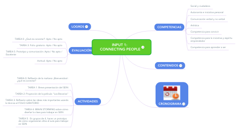 Mind Map: INPUT 1:  CONNECTING PEOPLE