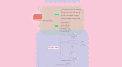 Mind Map: Облачные технологии