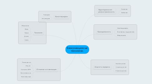 Mind Map: Коммуникационные технологии.