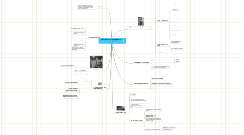 Mind Map: How successfully did Britain deal with the social and economic problems of the inter-war period?