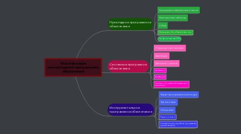 Mind Map: Классификация компьютерного программного обеспечения