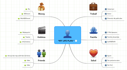 Mind Map: *MY LIFE PLAN *