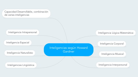 Mind Map: Inteligencias según Howard Gardner