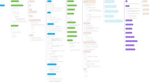 Mind Map: Работа с проблемами  абонента