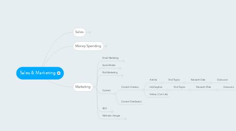 Mind Map: Sales & Marketing