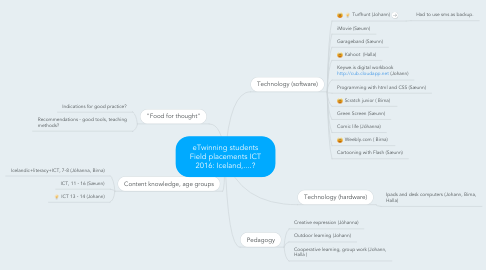 Mind Map: eTwinning students Field placements ICT 2016: Iceland,....?