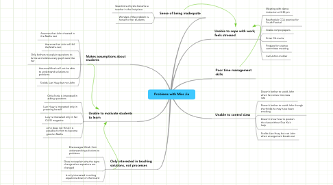 Mind Map: Problems with Miss Jia