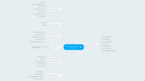 Mind Map: Library of Congress for Teachers
