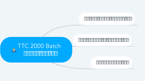 Mind Map: TTC 2000 Batch ဆရာကန္ေတာ့ပြဲ