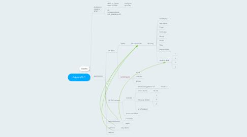 Mind Map: AdvisorTLC