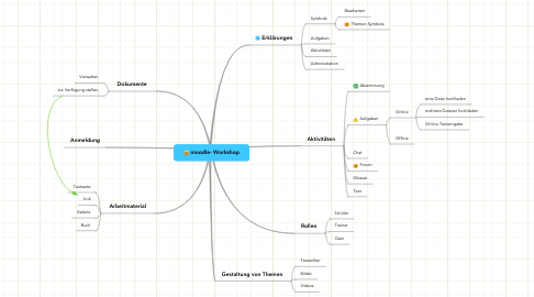 Mind Map: moodle- Workshop