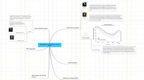 Mind Map: David Mackay vs. Matt Ridley on climate change