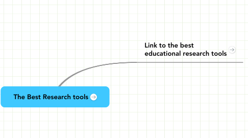 Mind Map: The Best Research tools