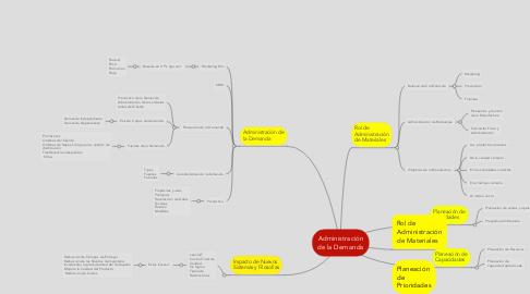 Mind Map: Administración de la Demanda