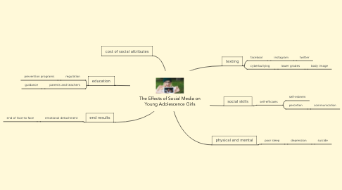 Mind Map: The Effects of Social Media on Young Adolescence Girls