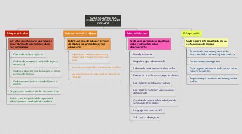Mind Map: CLASIFICACIÓN DE LOS SISTEMAS DE GESTION BASES DE DATOS