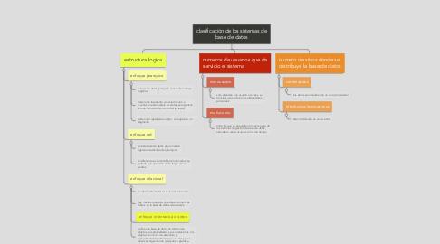 Mind Map: clasificación de los sistemas de base de datos