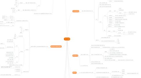 Mind Map: Radnet