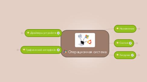 Mind Map: Операционная система
