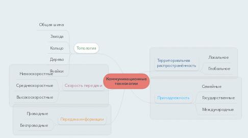 Mind Map: Коммуникационные технологии