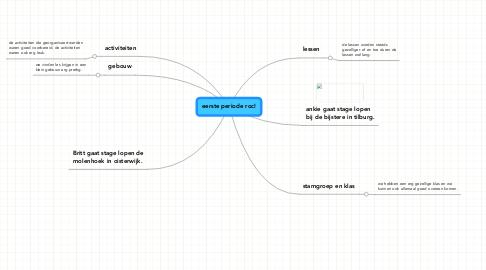Mind Map: eerste periode roc!