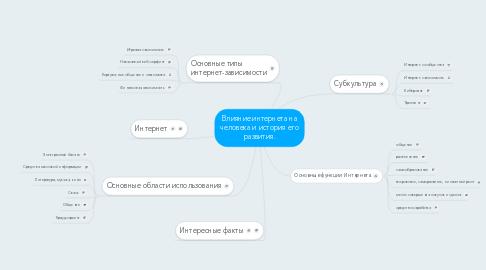 Mind Map: Влияние интернета на человека и история его развития.