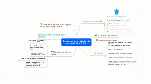 Mind Map: Consignes pour la rédaction du rapport du TP N°9 RFID