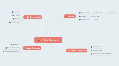 Mind Map: La Flèche Alsacienne
