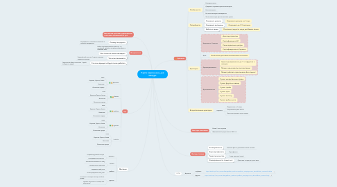 Mind Map: Карта персонажей для Изидри