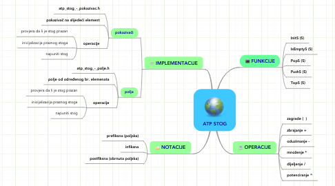 Mind Map: ATP STOG