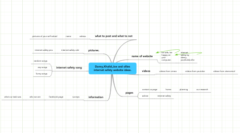 Mind Map: Danny,Khalid,Joe and ollies internet safety website ideas.