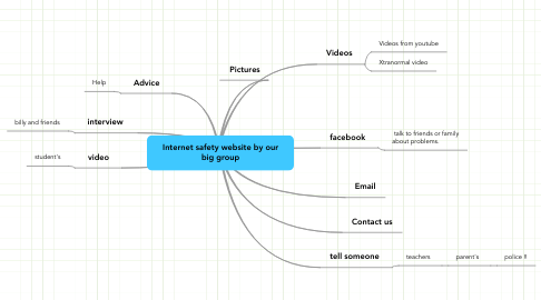 Mind Map: Internet safety website by our