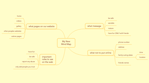 Mind Map: My New