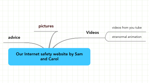 Mind Map: Our Internet safety website by Sam and Carol