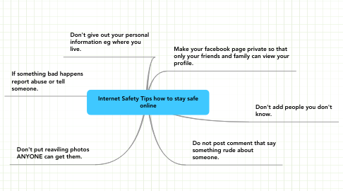 Mind Map: Internet Safety Tips how to stay safe online