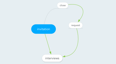 Mind Map: invitation