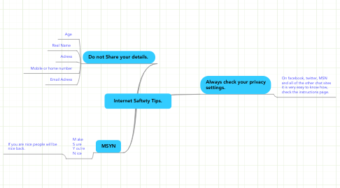 Mind Map: Internet Saftety Tips.