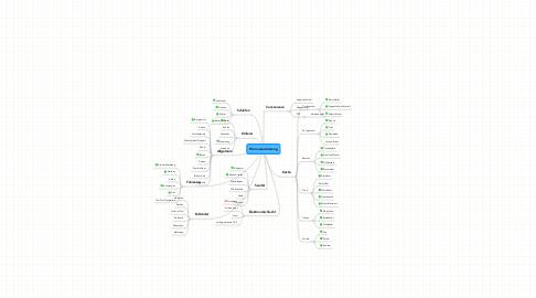Mind Map: Womo Ausrüstung