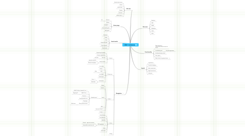 Mind Map: UNAP - Architecture