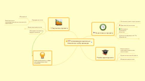 Mind Map: Телекоммуникационные технологии в образовании