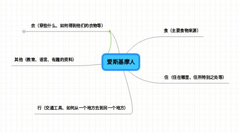 Mind Map: 爱斯基摩人