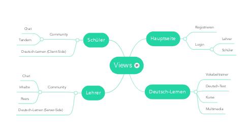 Mind Map: Views