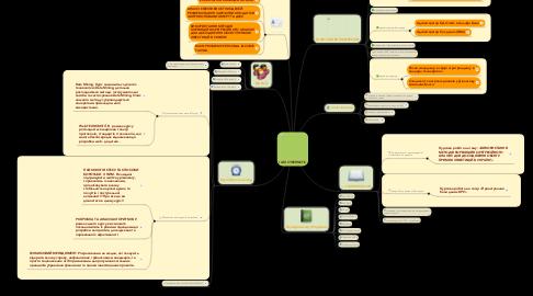 Mind Map: I AM CYBERNETIC