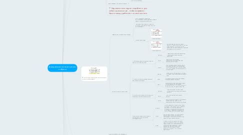 Mind Map: Джедайская техника пустого инбокса