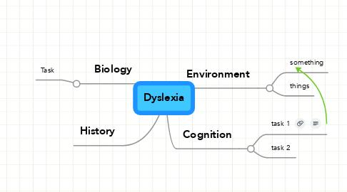 Mind Map: Dyslexia