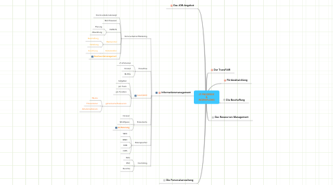 Mind Map: JT-PROZESSE  & WORKFLOWS