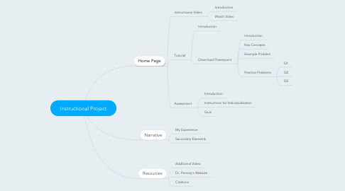 Mind Map: Instructional Project