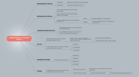 Mind Map: HABILIDADES DE LA CULTURA DIGITAL
