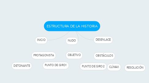 Mind Map: ESTRUCTURA DE LA HISTORIA